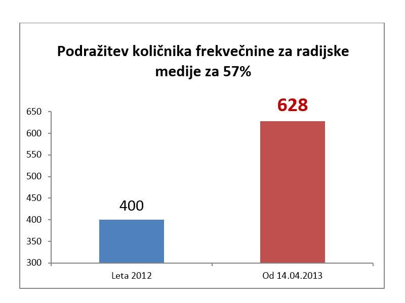 Podražitev količnika frekvečnine za radijske medije za 57 %